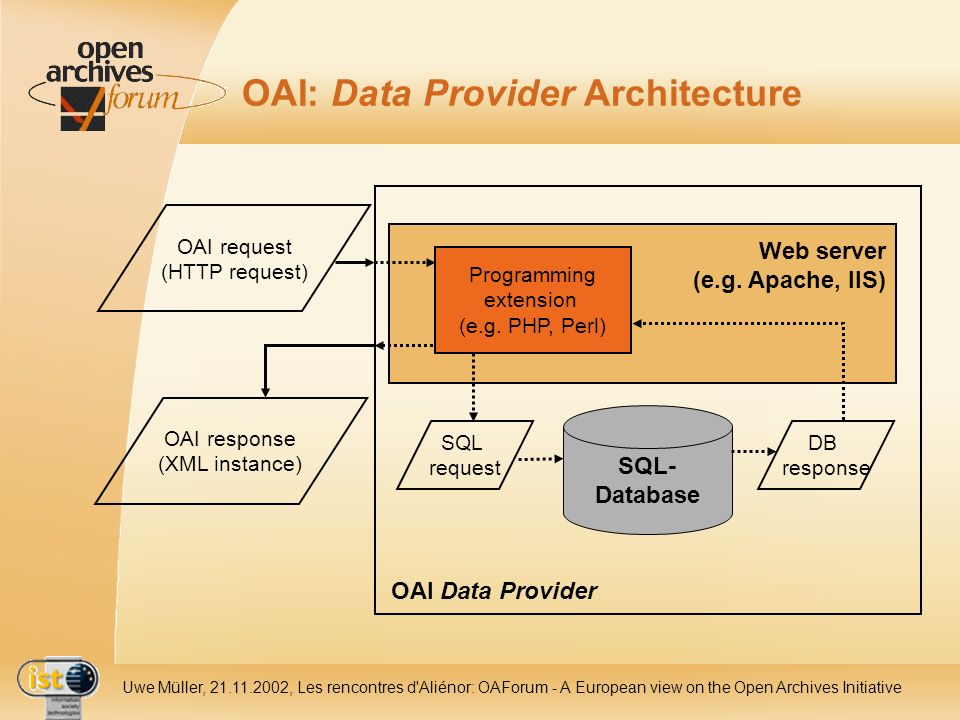 IST- 2001-320015 Uwe Müller, 21.11.2002, Les rencontres d Aliénor: OAForum - A European view on the Open Archives Initiative OAI: Data Provider Architecture SQL- Database OAI Data Provider Web server (e.g.