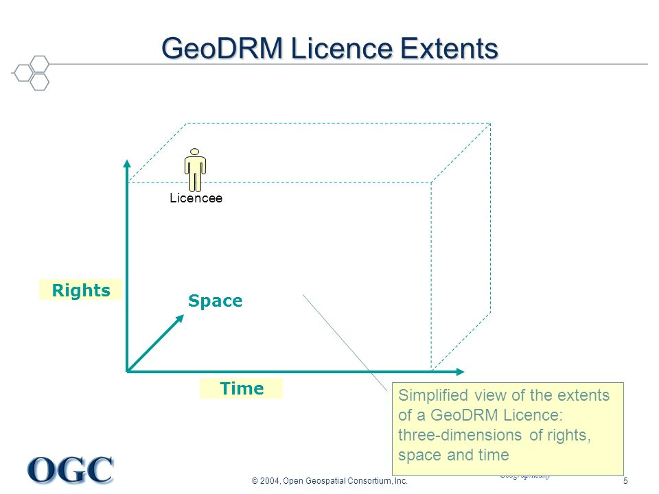 Helping the World to Communicate Geographically © 2004, Open Geospatial Consortium, Inc.5 GeoDRM Licence Extents Licencee Simplified view of the extents of a GeoDRM Licence: three-dimensions of rights, space and time Time Rights Space