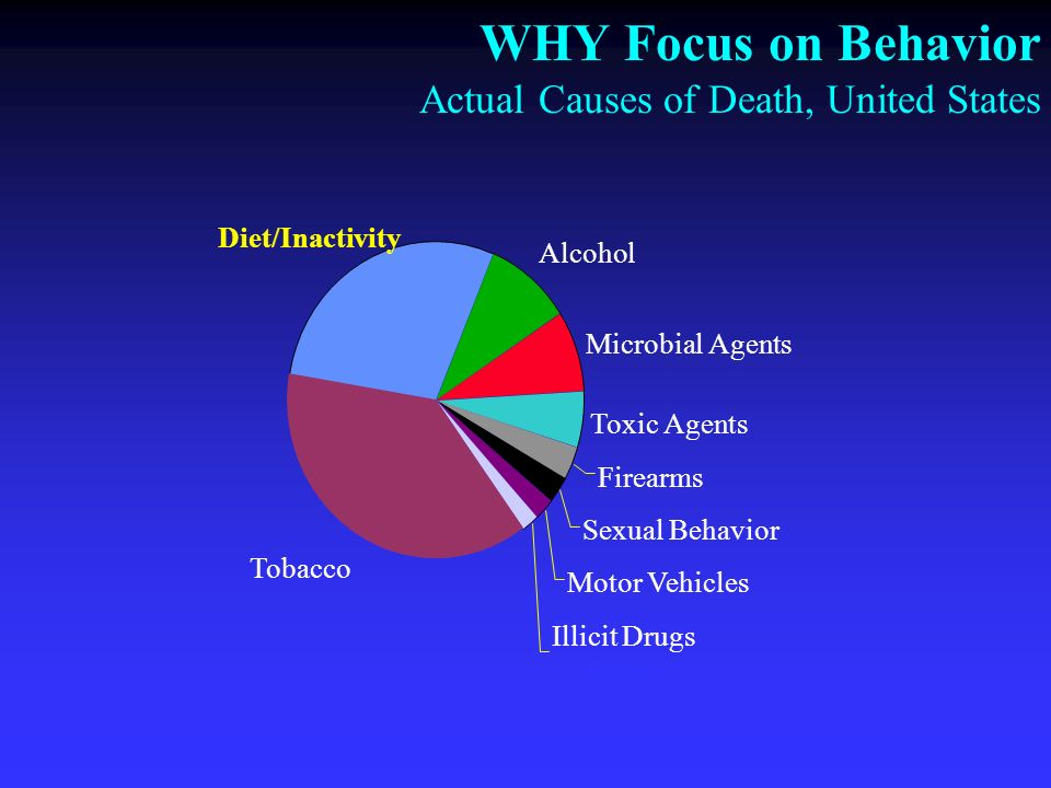 WHY Focus on Behavior Actual Causes of Death, United States Diet/Inactivity Alcohol Microbial Agents Toxic Agents Firearms Sexual Behavior Motor Vehicles Illicit Drugs Drugs Tobacco