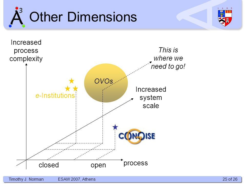 Timothy J. Norman Other Dimensions process closedopen Increased process complexity Timothy J.