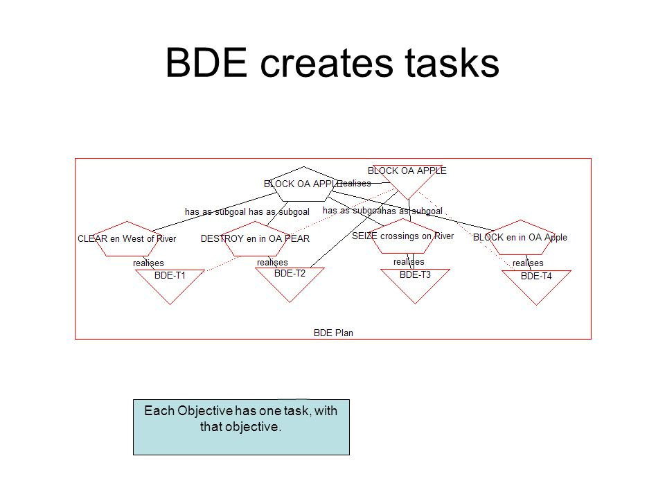 BDE creates tasks Each Objective has one task, with that objective.