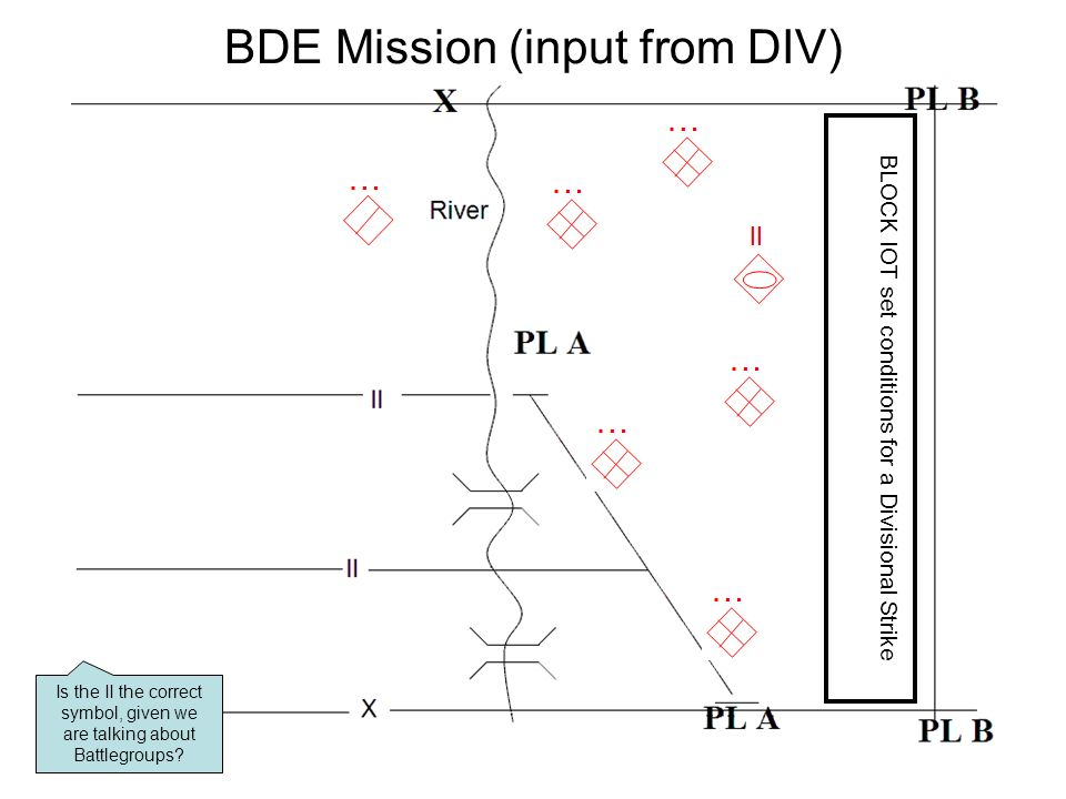 BDE Mission (input from DIV) Is the II the correct symbol, given we are talking about Battlegroups.