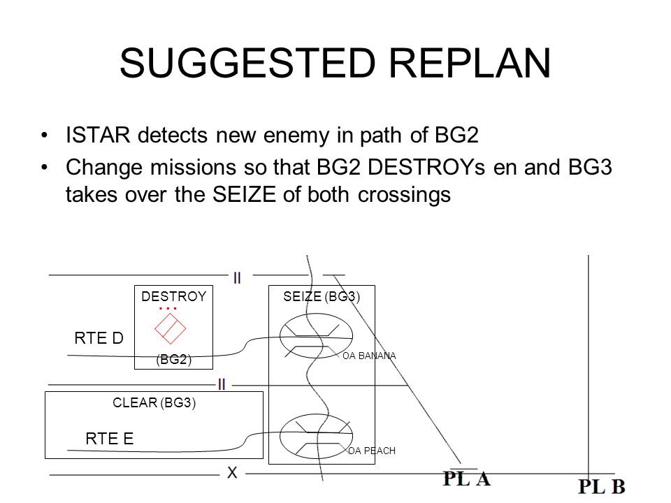 SUGGESTED REPLAN ISTAR detects new enemy in path of BG2 Change missions so that BG2 DESTROYs en and BG3 takes over the SEIZE of both crossings RTE D RTE E OA BANANA OA PEACH DESTROY (BG2) SEIZE (BG3) CLEAR (BG3)
