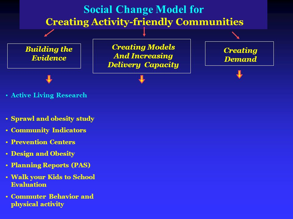 Social Change Model for Creating Activity friendly Communities Building the Evidence Creating Models And Increasing Delivery Capacity Creating Demand Active Living Research Sprawl and obesity study Community Indicators Prevention Centers Design and Obesity Planning Reports (PAS) Walk your Kids to School Evaluation Commuter Behavior and physical activity