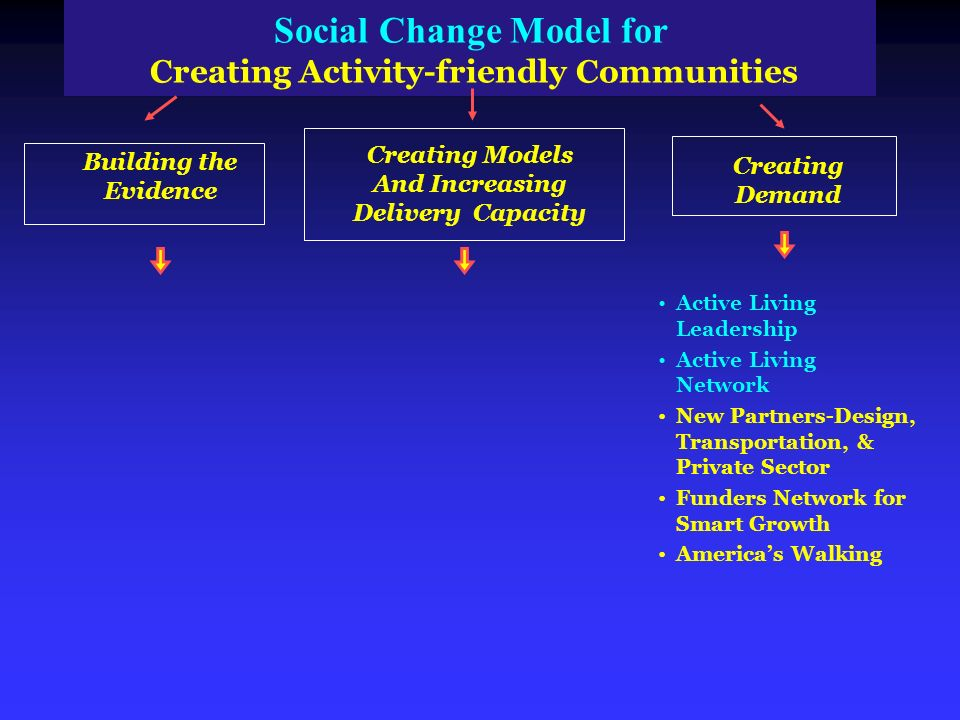 Social Change Model for Creating Activity friendly Communities Building the Evidence Creating Models And Increasing Delivery Capacity Creating Demand Active Living Leadership Active Living Network New Partners-Design, Transportation, & Private Sector Funders Network for Smart Growth Americas Walking