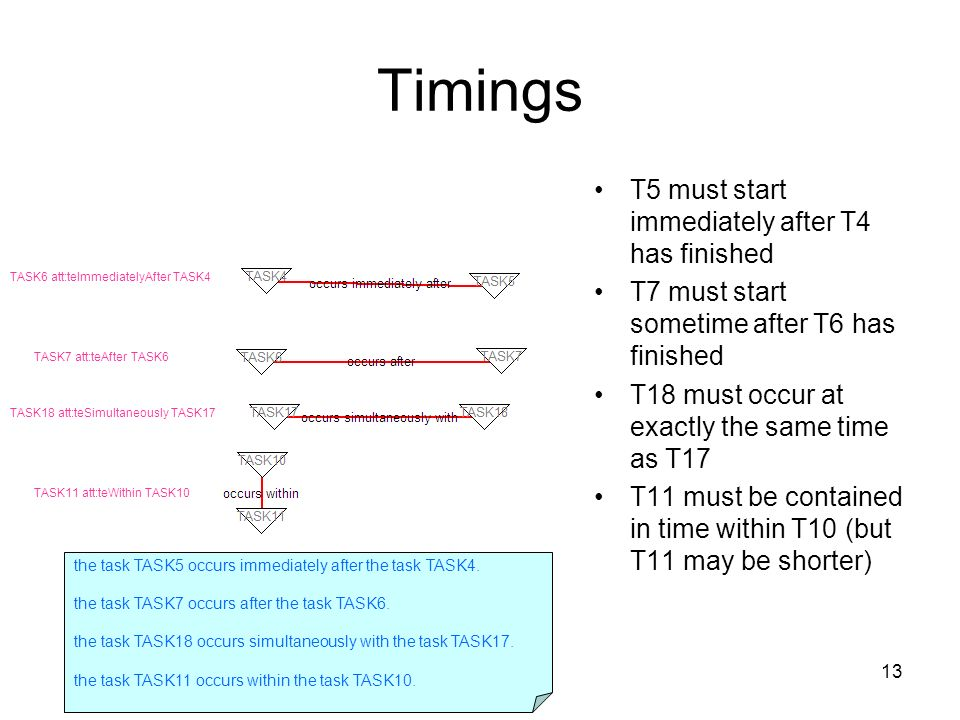 13 Timings T5 must start immediately after T4 has finished T7 must start sometime after T6 has finished T18 must occur at exactly the same time as T17 T11 must be contained in time within T10 (but T11 may be shorter) TASK6 att:teImmediatelyAfter TASK4 TASK7 att:teAfter TASK6 TASK18 att:teSimultaneously TASK17 TASK11 att:teWithin TASK10 the task TASK5 occurs immediately after the task TASK4.