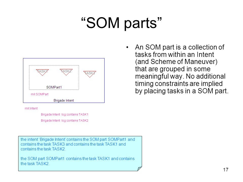 17 SOM parts An SOM part is a collection of tasks from within an Intent (and Scheme of Maneuver) that are grouped in some meaningful way.