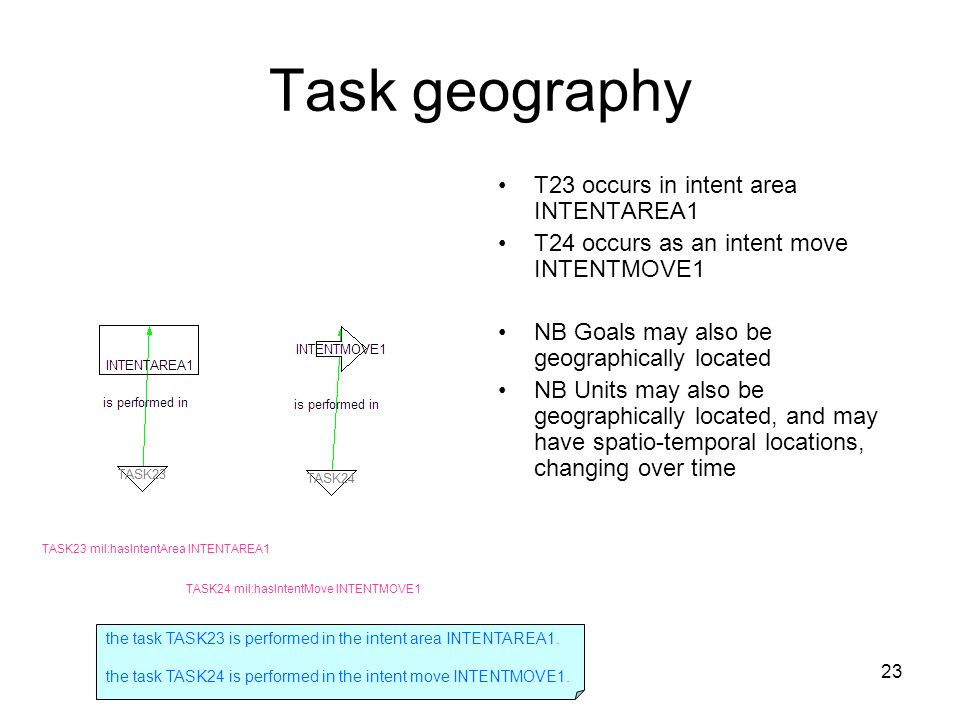 23 Task geography T23 occurs in intent area INTENTAREA1 T24 occurs as an intent move INTENTMOVE1 NB Goals may also be geographically located NB Units may also be geographically located, and may have spatio-temporal locations, changing over time TASK23 mil:hasIntentArea INTENTAREA1 TASK24 mil:hasIntentMove INTENTMOVE1 the task TASK23 is performed in the intent area INTENTAREA1.