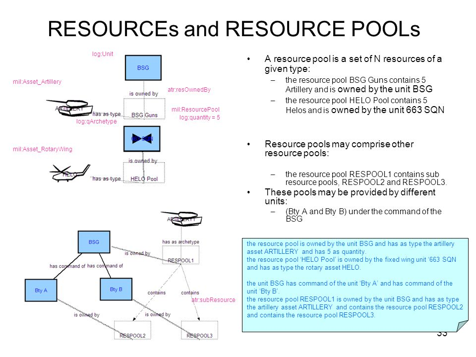 33 RESOURCEs and RESOURCE POOLs A resource pool is a set of N resources of a given type: –the resource pool BSG Guns contains 5 Artillery and is owned by the unit BSG –the resource pool HELO Pool contains 5 Helos and is owned by the unit 663 SQN Resource pools may comprise other resource pools: –the resource pool RESPOOL1 contains sub resource pools, RESPOOL2 and RESPOOL3.