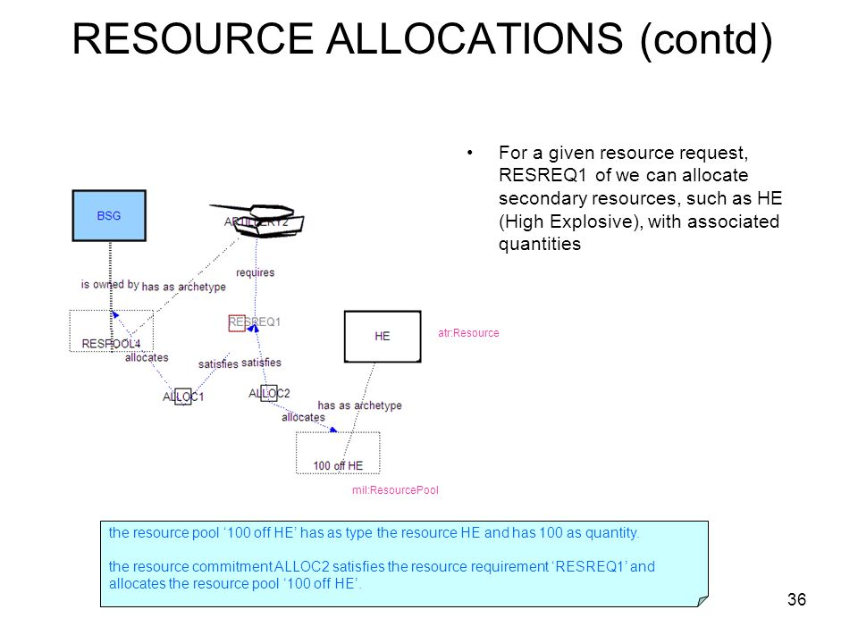 36 RESOURCE ALLOCATIONS (contd) For a given resource request, RESREQ1 of we can allocate secondary resources, such as HE (High Explosive), with associated quantities mil:ResourcePool atr:Resource the resource pool 100 off HE has as type the resource HE and has 100 as quantity.