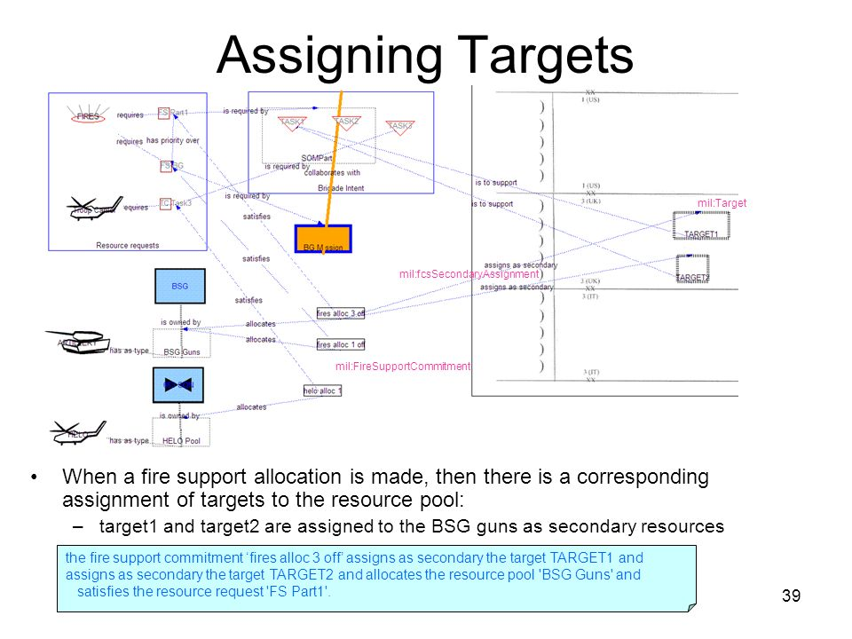 39 Assigning Targets When a fire support allocation is made, then there is a corresponding assignment of targets to the resource pool: –target1 and target2 are assigned to the BSG guns as secondary resources mil:Target mil:fcsSecondaryAssignment mil:FireSupportCommitment the fire support commitment fires alloc 3 off assigns as secondary the target TARGET1 and assigns as secondary the target TARGET2 and allocates the resource pool BSG Guns and satisfies the resource request FS Part1 .
