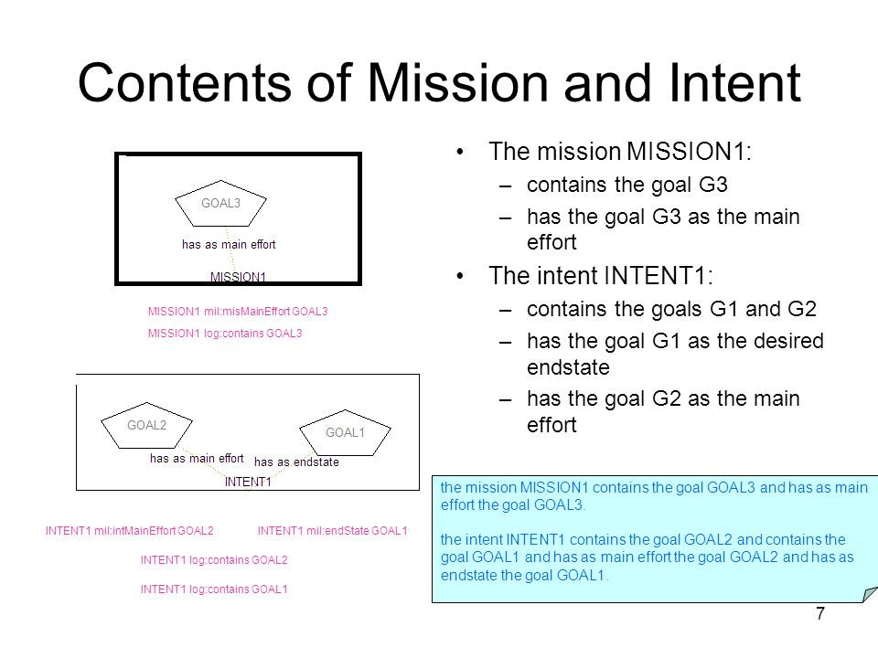 7 Contents of Mission and Intent The mission MISSION1: –contains the goal G3 –has the goal G3 as the main effort The intent INTENT1: –contains the goals G1 and G2 –has the goal G1 as the desired endstate –has the goal G2 as the main effort INTENT1 mil:endState GOAL1INTENT1 mil:intMainEffort GOAL2 MISSION1 mil:misMainEffort GOAL3 MISSION1 log:contains GOAL3 INTENT1 log:contains GOAL2 INTENT1 log:contains GOAL1 the mission MISSION1 contains the goal GOAL3 and has as main effort the goal GOAL3.