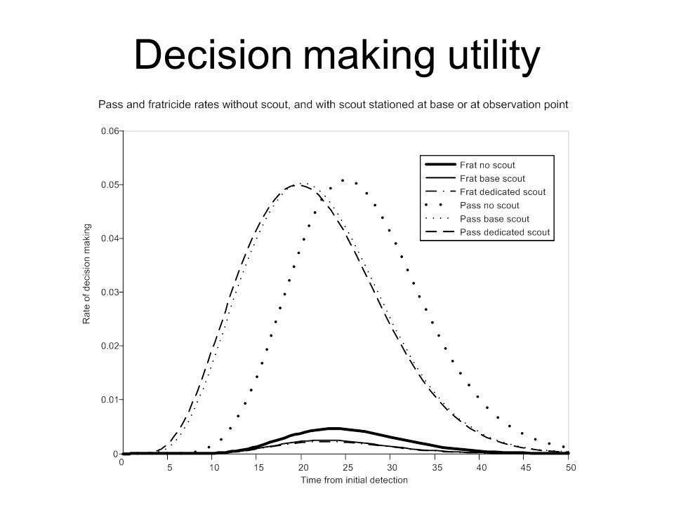 Decision making utility