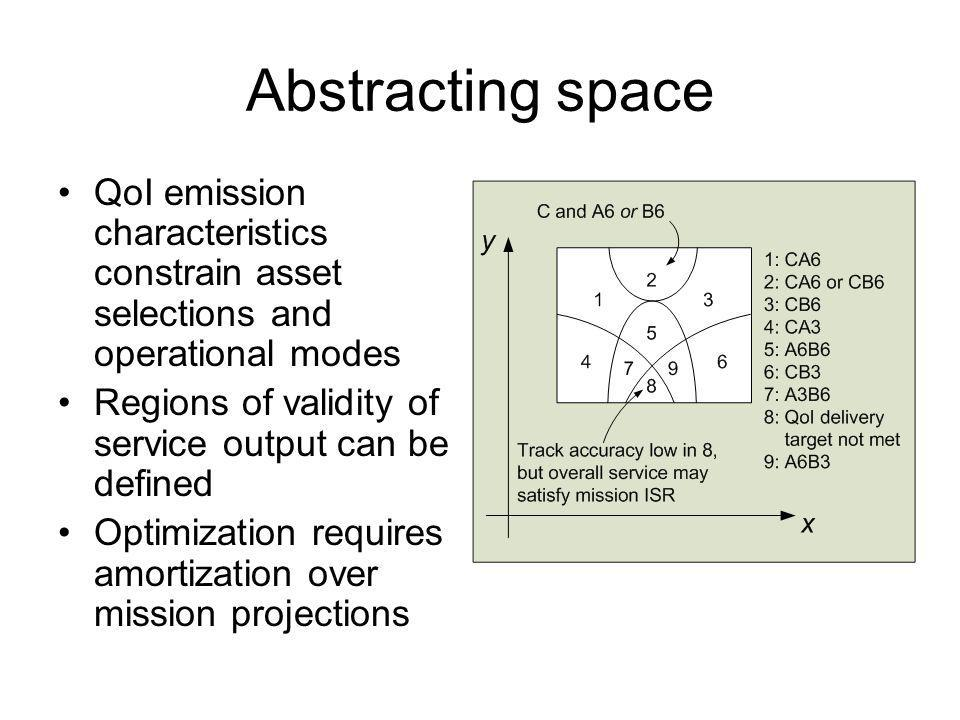 Abstracting space QoI emission characteristics constrain asset selections and operational modes Regions of validity of service output can be defined Optimization requires amortization over mission projections