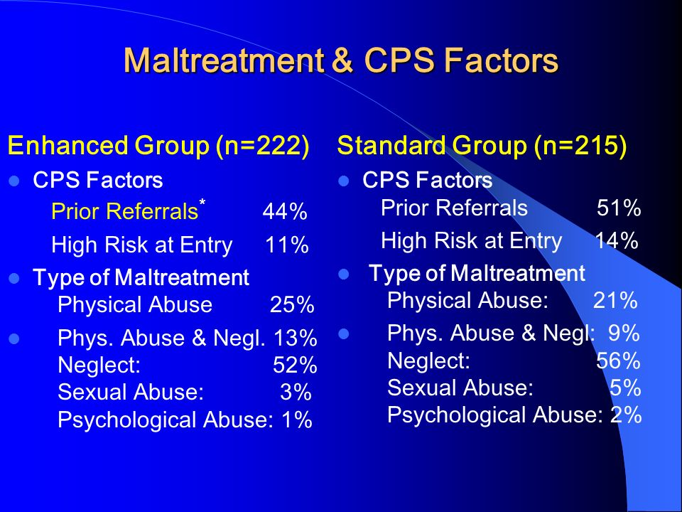 Maltreatment & CPS Factors Enhanced Group (n=222) CPS Factors Prior Referrals * 44% High Risk at Entry 11% Type of Maltreatment Physical Abuse 25% Phys.