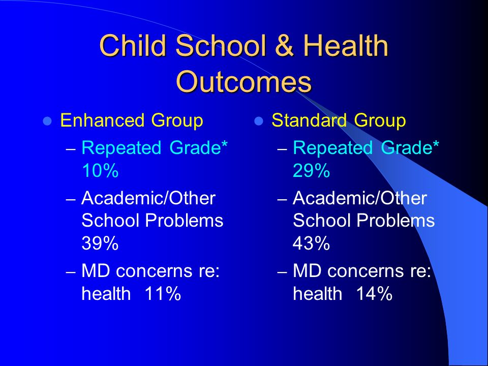 Child School & Health Outcomes Enhanced Group – Repeated Grade* 10% – Academic/Other School Problems 39% – MD concerns re: health 11% Standard Group – Repeated Grade* 29% – Academic/Other School Problems 43% – MD concerns re: health 14%