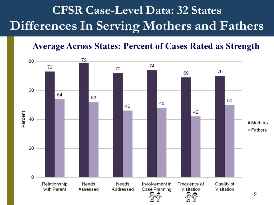 9 CFSR Case-Level Data: 32 States Differences In Serving Mothers and Fathers Average Across States: Percent of Cases Rated as Strength