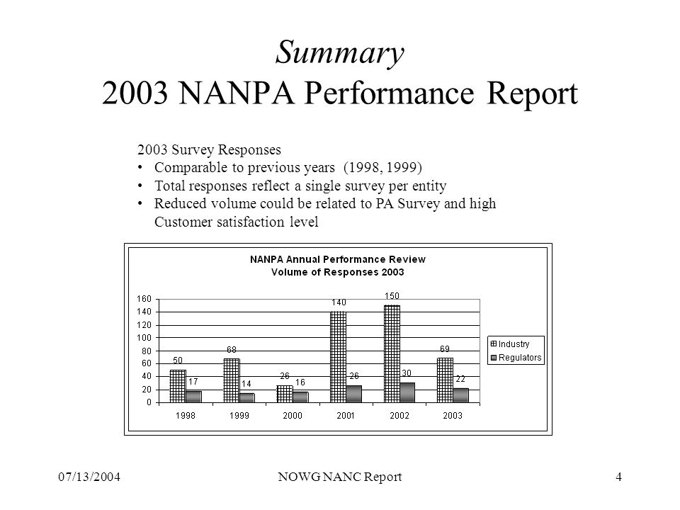 07/13/2004NOWG NANC Report4 Summary 2003 NANPA Performance Report 2003 Survey Responses Comparable to previous years (1998, 1999) Total responses reflect a single survey per entity Reduced volume could be related to PA Survey and high Customer satisfaction level