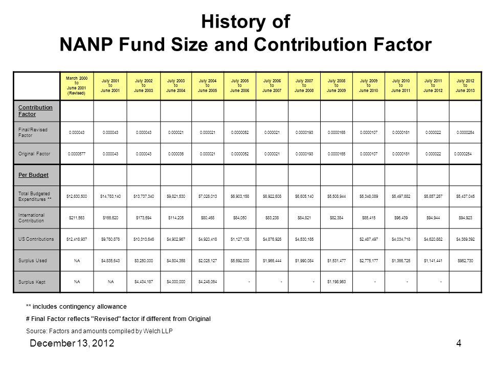History of NANP Fund Size and Contribution Factor ** includes contingency allowance # Final Factor reflects Revised factor if different from Original Source: Factors and amounts compiled by Welch LLP 4December 13, 2012 March 2000 to June 2001 (Revised) July 2001 to June 2001 July 2002 to June 2003 July 2003 to June 2004 July 2004 to June 2005 July 2005 to June 2006 July 2006 to June 2007 July 2007 to June 2008 July 2008 to June 2009 July 2009 to June 2010 July 2010 to June 2011 July 2011 to June 2012 July 2012 to June 2013 Contribution Factor Final/Revised Factor 0.000043 0.000021 0.00000520.0000210.00001930.00001650.00001070.00001810.0000220.0000254 Original Factor 0.00005770.000043 0.0000360.0000210.00000520.0000210.00001930.00001650.00001070.00001810.0000220.0000254 Per Budget Total Budgeted Expenditures ** $12,630,500$14,783,140$13,737,340$9,821,530$7,026,013$6,903,158$6,922,608$6,605,140$5,508,944$5,348,089$5,497,882$5,857,267$5,437,045 International Contribution $211,563$166,620$173,694$114,205$80,468$84,050$83,238$84,821$82,384$85,415$96,439$94,944$94,923 US Contributions $12,418,937$9,780,878$10,313,646$4,902,967$4,920,418$1,127,108$4,876,926$4,530,185 $2,487,497$4,034,718$4,620,882$4,389,392 Surplus Used NA$4,835,643$3,250,000$4,804,358$2,025,127$5,692,000$1,966,444$1,990,084$1,531,477$2,775,177$1,366,725$1,141,441$952,730 Surplus Kept NA $4,434,187$4,000,000$4,248,064 - - -$1,198,963 - - -
