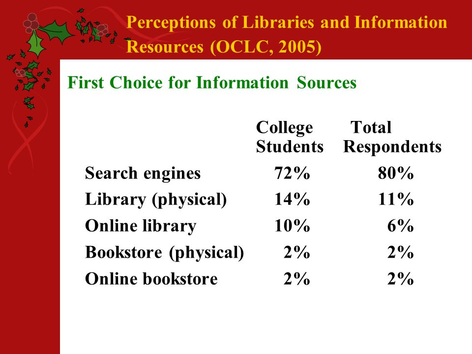 Perceptions of Libraries and Information Resources (OCLC, 2005) First Choice for Information Sources CollegeTotal Students Respondents Search engines 72% 80% Library (physical) 14% 11% Online library 10% 6% Bookstore (physical) 2% 2% Online bookstore 2% 2%