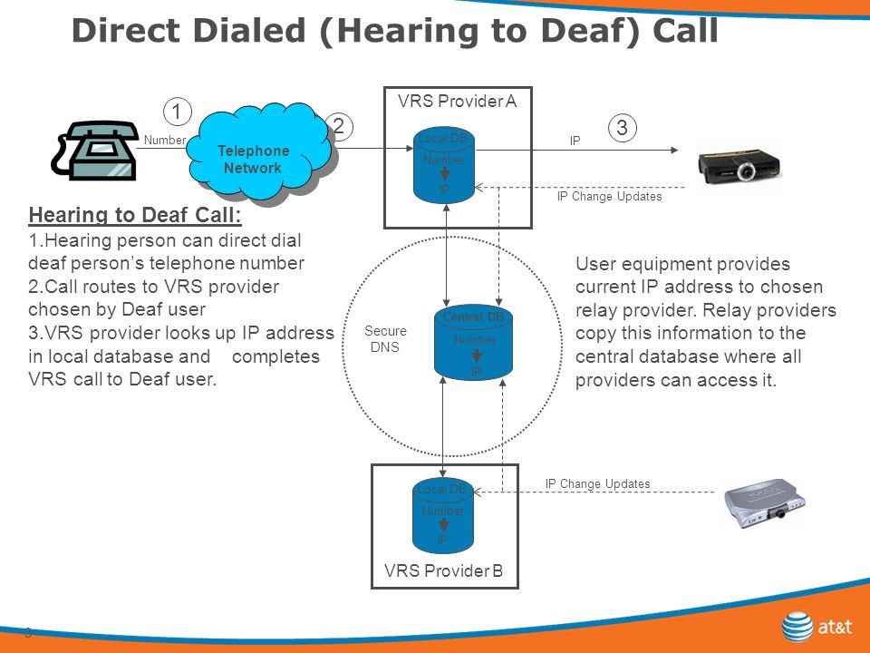 3 VRS Provider A IP IP Change Updates Number IP Change Updates Hearing to Deaf Call: 1.Hearing person can direct dial deaf persons telephone number 2.Call routes to VRS provider chosen by Deaf user 3.VRS provider looks up IP address in local database and completes VRS call to Deaf user.