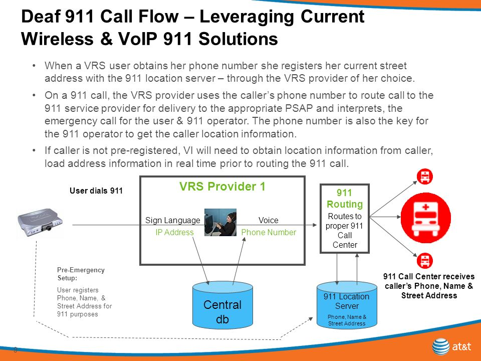 9 Deaf 911 Call Flow – Leveraging Current Wireless & VoIP 911 Solutions 911 Location Server Phone, Name & Street Address Central db VRS Provider 1 Phone Number User dials 911 Voice IP Address 911 Routing Sign Language Routes to proper 911 Call Center Pre-Emergency Setup: User registers Phone, Name, & Street Address for 911 purposes 911 Call Center receives callers Phone, Name & Street Address When a VRS user obtains her phone number she registers her current street address with the 911 location server – through the VRS provider of her choice.