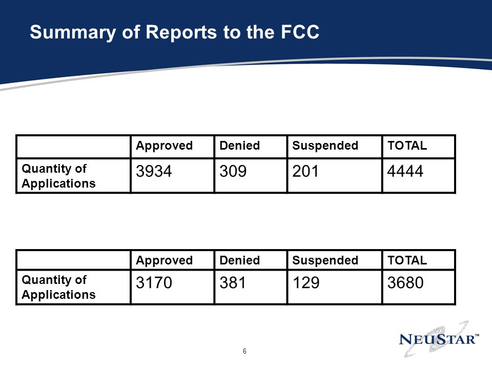 6 Summary of Reports to the FCC ApprovedDeniedSuspendedTOTAL Quantity of Applications ApprovedDeniedSuspendedTOTAL Quantity of Applications