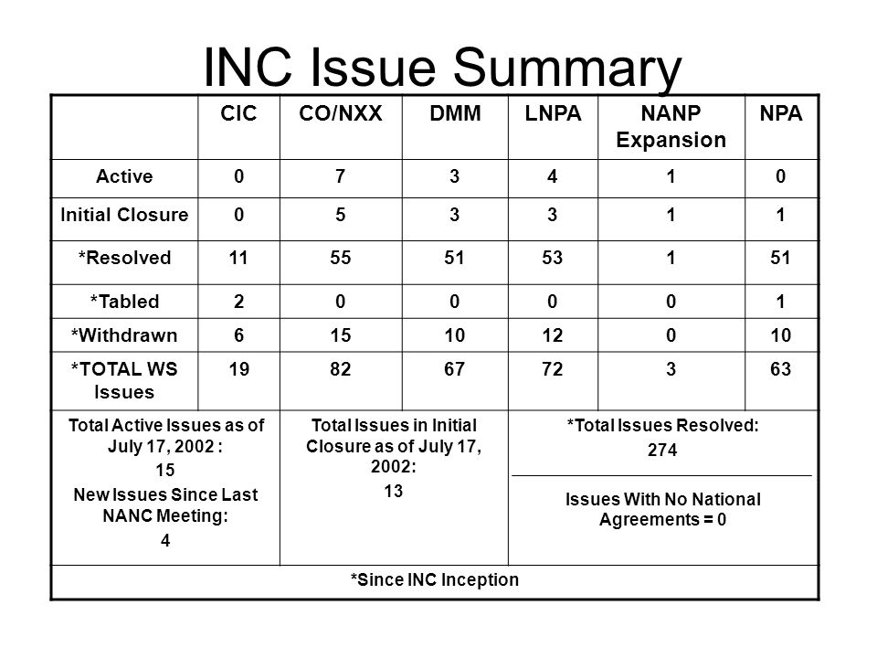INC Issue Summary CICCO/NXXDMMLNPANANP Expansion NPA Active073410 Initial Closure053311 *Resolved11555153151 *Tabled200001 *Withdrawn6151012010 *TOTAL WS Issues 19826772363 Total Active Issues as of July 17, 2002 : 15 New Issues Since Last NANC Meeting: 4 Total Issues in Initial Closure as of July 17, 2002: 13 *Total Issues Resolved: 274 Issues With No National Agreements = 0 *Since INC Inception