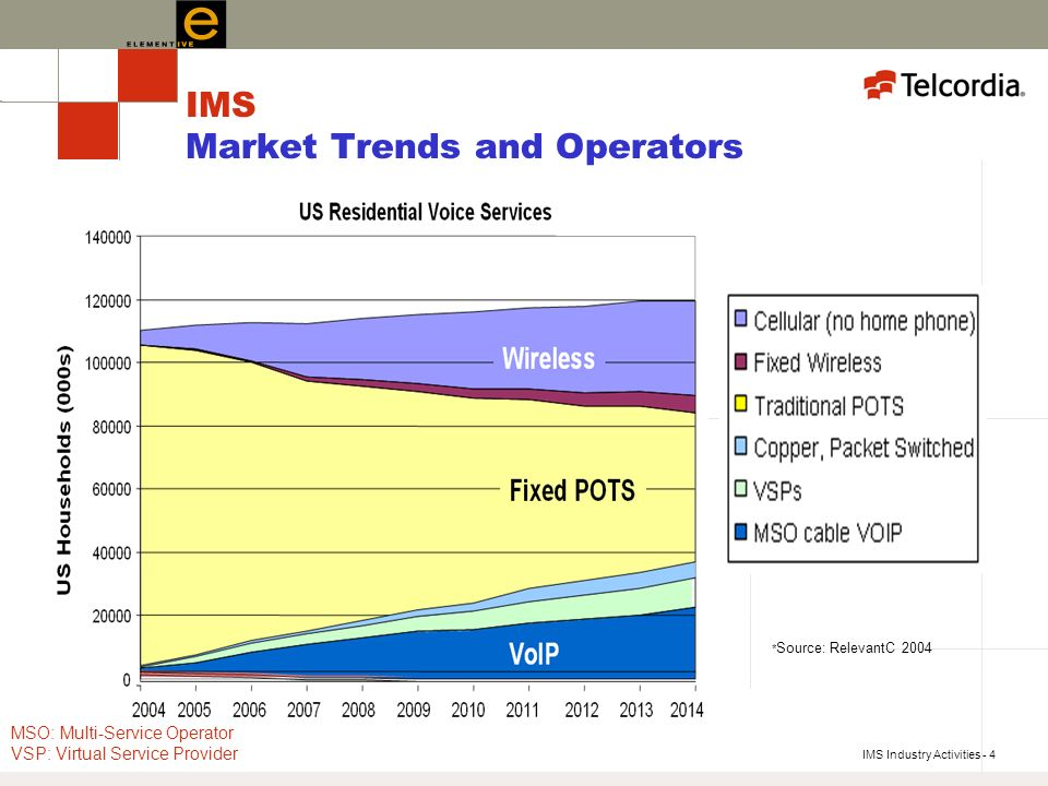 IMS Industry Activities - 4 IMS Market Trends and Operators * Source: RelevantC 2004 MSO: Multi-Service Operator VSP: Virtual Service Provider
