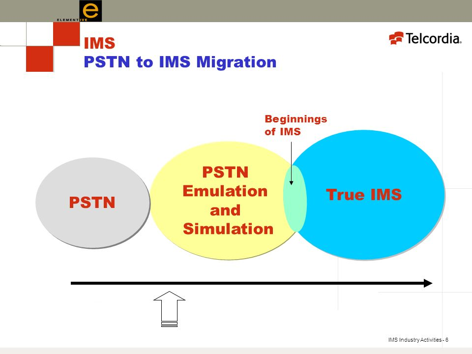 IMS Industry Activities - 6 PSTN Emulation and Simulation True IMS IMS PSTN to IMS Migration PSTN Beginnings of IMS
