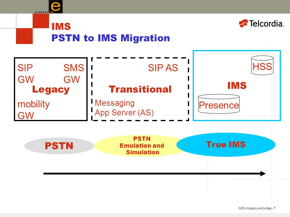 IMS Industry Activities - 7 PSTN Emulation and Simulation True IMS IMS PSTN to IMS Migration PSTN Legacy SIP GW mobility GW SMS GW Transitional Messaging App Server (AS) IMS HSS Presence SIP AS