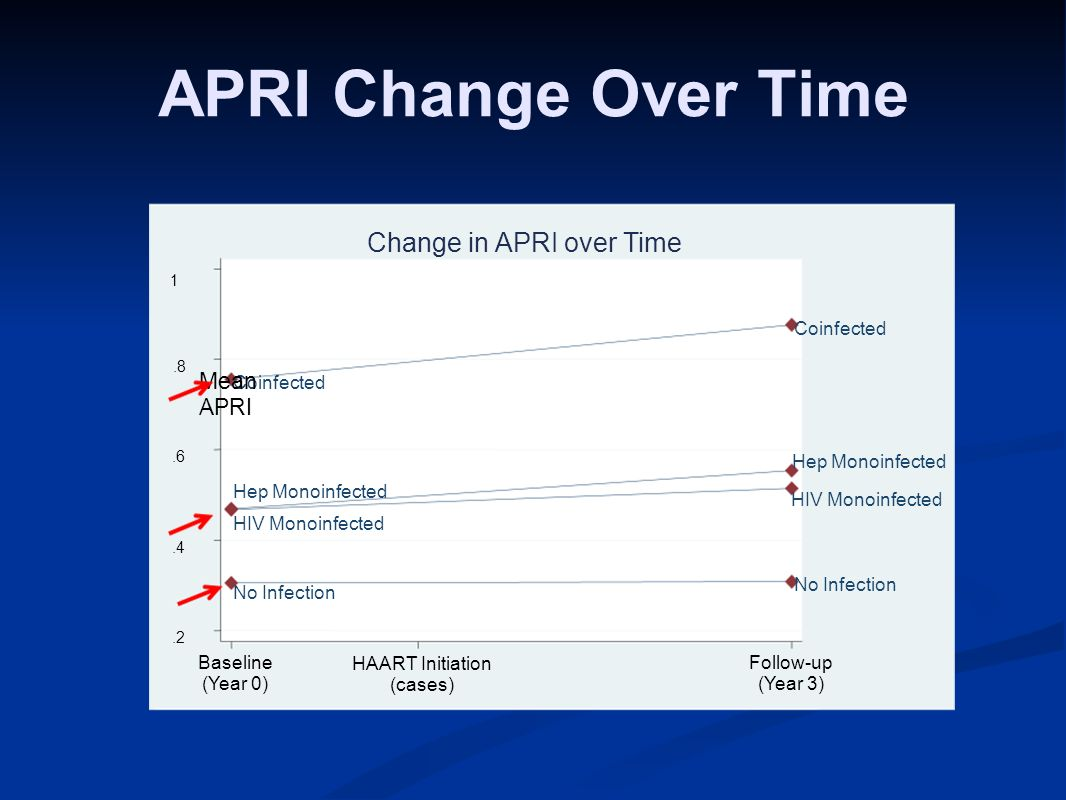 APRI Change Over Time No Infection HIV Monoinfected Hep Monoinfected Coinfected.2.4.6.8 1 Mean APRI Baseline (Year 0) HAART Initiation (cases) Follow-up (Year 3) Change in APRI over Time