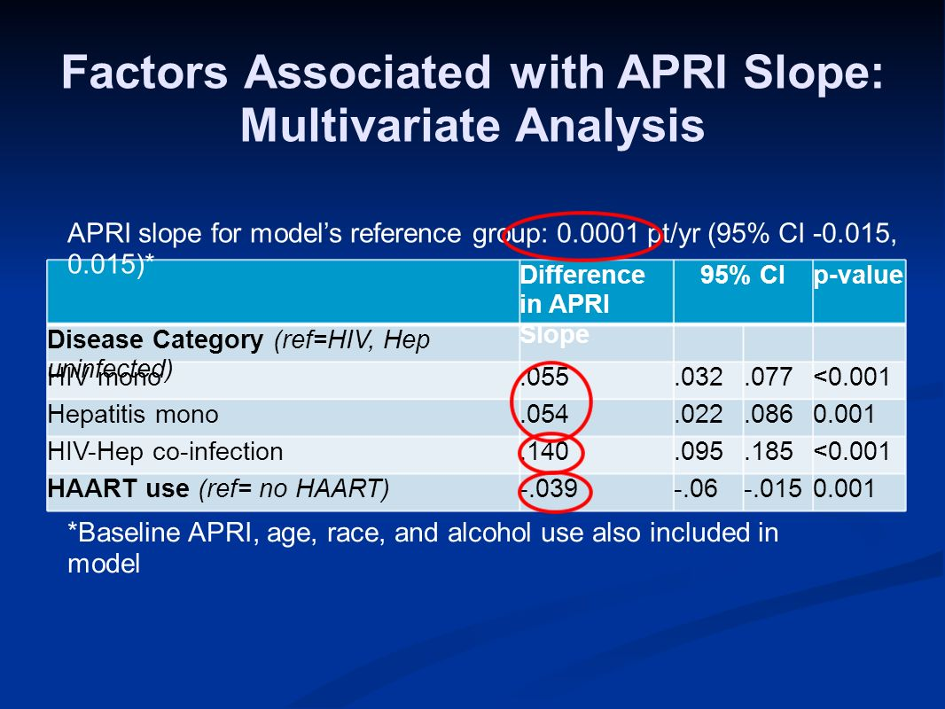 Factors Associated with APRI Slope: Multivariate Analysis *Baseline APRI, age, race, and alcohol use also included in model Difference in APRI Slope 95% CIp-value Disease Category (ref=HIV, Hep uninfected) HIV mono.055.032.077<0.001 Hepatitis mono.054.022.0860.001 HIV-Hep co-infection.140.095.185<0.001 HAART use (ref= no HAART)-.039-.06-.0150.001 APRI slope for models reference group: 0.0001 pt/yr (95% CI -0.015, 0.015)*