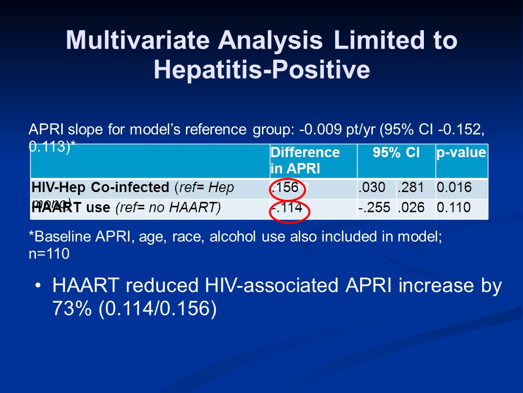 Multivariate Analysis Limited to Hepatitis-Positive *Baseline APRI, age, race, alcohol use also included in model; n=110 Difference in APRI Slope 95% CIp-value HIV-Hep Co-infected (ref= Hep mono).156.030.2810.016 HAART use (ref= no HAART)-.114-.255.0260.110 APRI slope for models reference group: -0.009 pt/yr (95% CI -0.152, 0.113)* HAART reduced HIV-associated APRI increase by 73% (0.114/0.156)