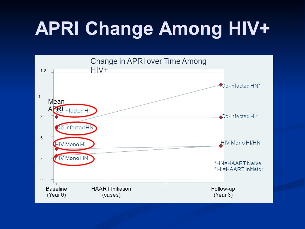 APRI Change Among HIV+ HIV Mono HI HIV Mono HN Co-infected HI ¥ Co-infected HN*.2.4.6.8 1 1.2 Mean APRI Baseline (Year 0) HAART Initiation (cases) Follow-up (Year 3) Change in APRI over Time Among HIV+ Co-infected HN Co-infected HI HIV Mono HI/HN *HN=HAART Naïve ¥ HI=HAART Initiator