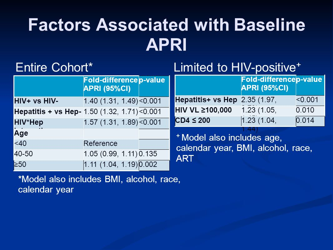 Factors Associated with Baseline APRI Entire Cohort* *Model also includes BMI, alcohol, race, calendar year Fold-difference APRI (95%CI) p-value Hepatitis+ vs Hep - 2.35 (1.97, 2.79) <0.001 HIV VL 100,0001.23 (1.05, 1.45) 0.010 CD4 2001.23 (1.04, 1.44) 0.014 + Model also includes age, calendar year, BMI, alcohol, race, ART Limited to HIV-positive +