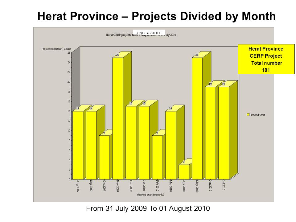 Herat Province – Projects Divided by Month From 31 July 2009 To 01 August 2010 UNCLASSIFIED Herat Province CERP Project Total number 181