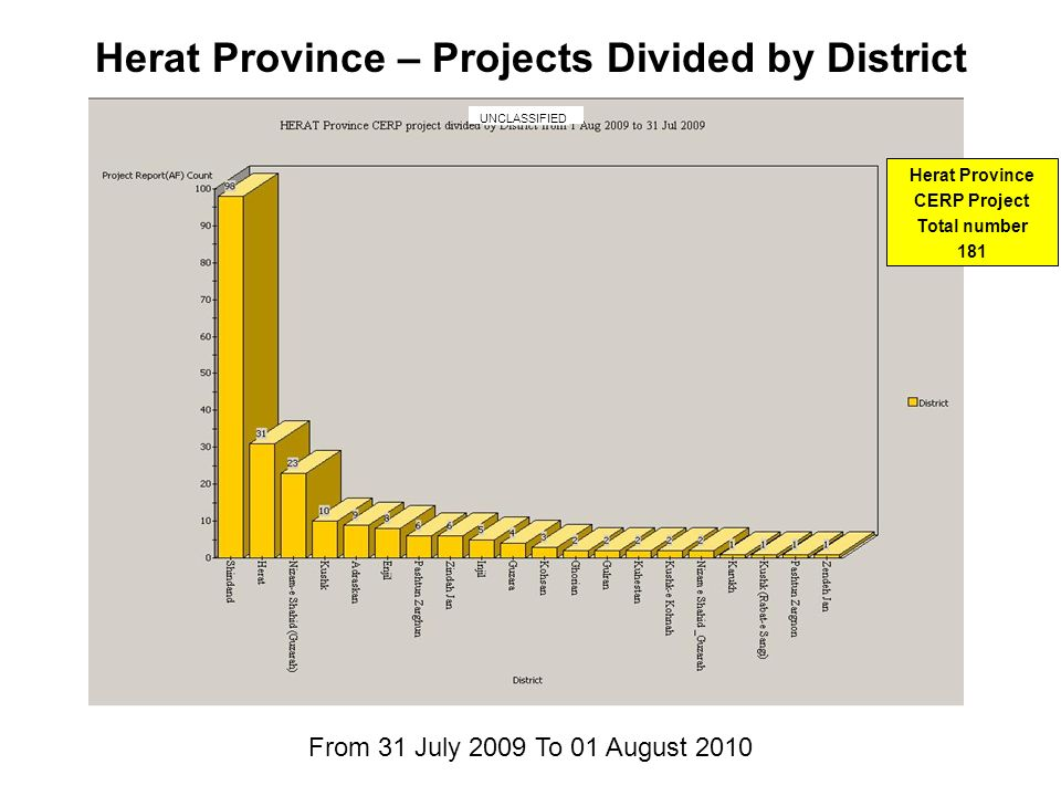 Herat Province – Projects Divided by District From 31 July 2009 To 01 August 2010 Herat Province CERP Project Total number 181 UNCLASSIFIED