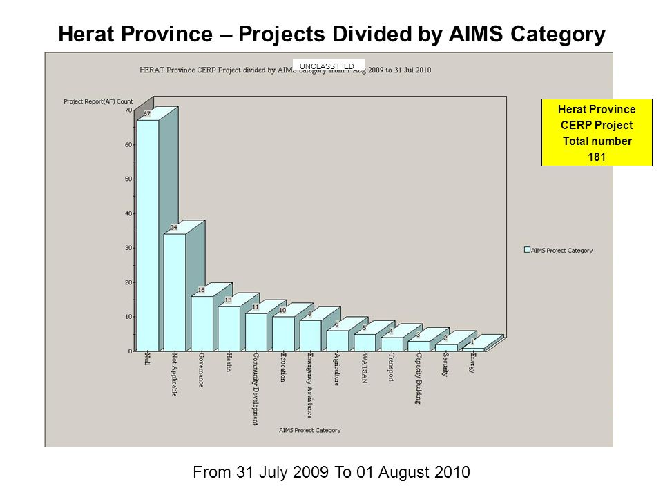Herat Province – Projects Divided by AIMS Category From 31 July 2009 To 01 August 2010 Herat Province CERP Project Total number 181 UNCLASSIFIED