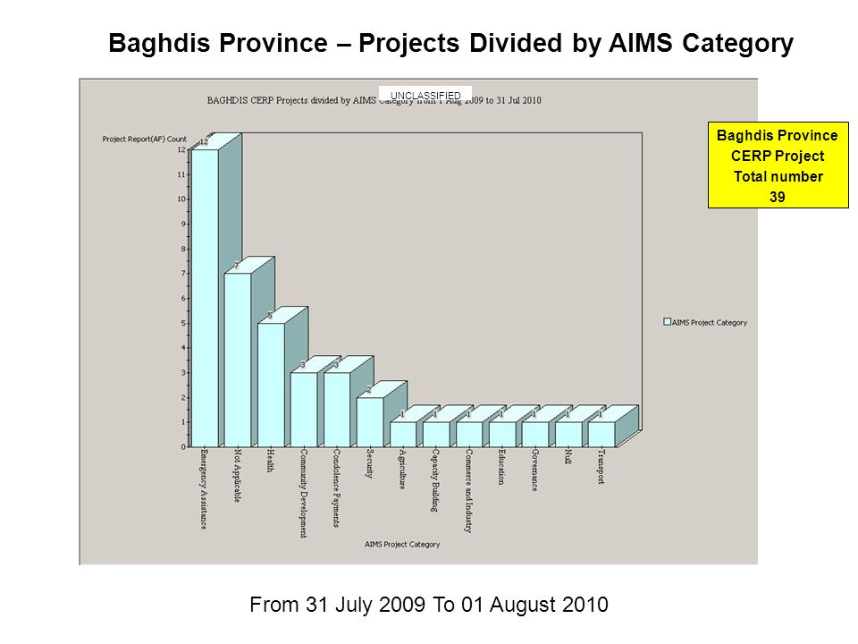 Baghdis Province – Projects Divided by AIMS Category From 31 July 2009 To 01 August 2010 UNCLASSIFIED Baghdis Province CERP Project Total number 39