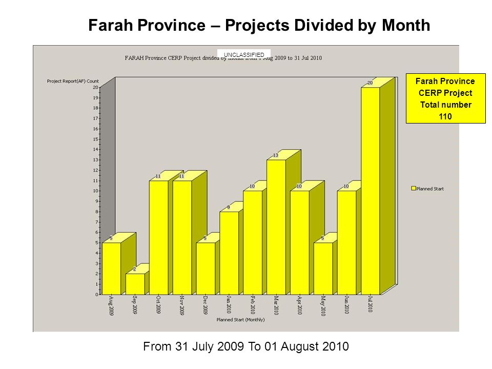 Farah Province – Projects Divided by Month From 31 July 2009 To 01 August 2010 Farah Province CERP Project Total number 110 UNCLASSIFIED