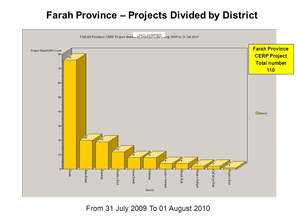 Farah Province – Projects Divided by District From 31 July 2009 To 01 August 2010 Farah Province CERP Project Total number 110 UNCLASSIFIED