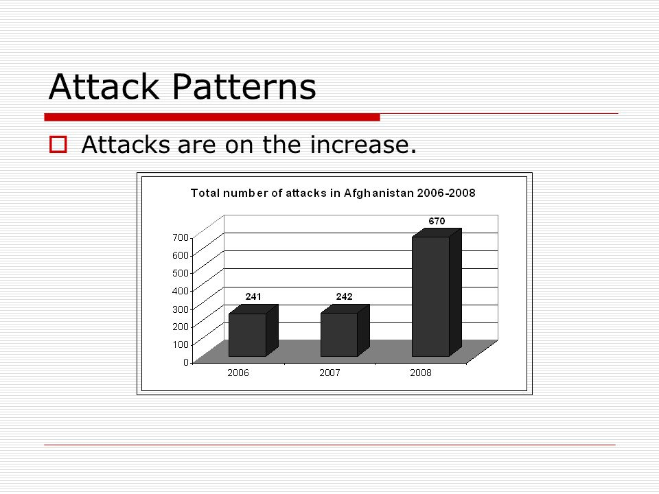 Attack Patterns Attacks are on the increase.
