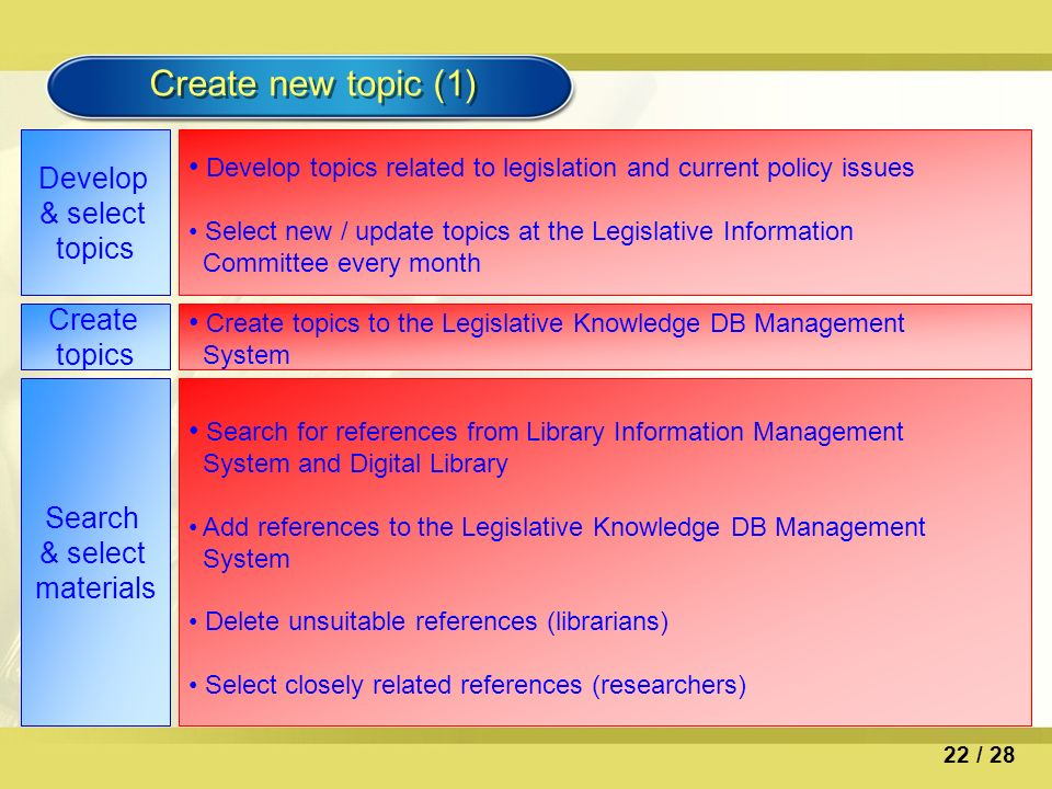Create new topic (1) Develop & select topics Develop topics related to legislation and current policy issues Select new / update topics at the Legislative Information Committee every month Create topics Create topics to the Legislative Knowledge DB Management System Search & select materials Search for references from Library Information Management System and Digital Library Add references to the Legislative Knowledge DB Management System Delete unsuitable references (librarians) Select closely related references (researchers) 22 / 28