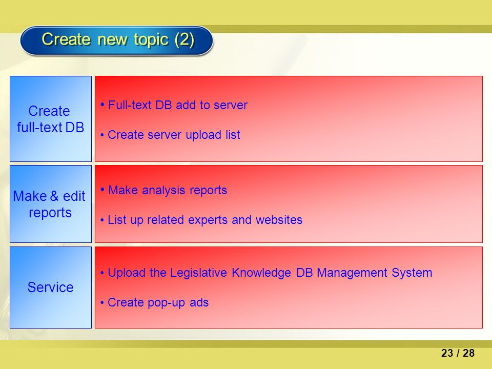 Create new topic (2) Create full-text DB Full-text DB add to server Create server upload list Make & edit reports Make analysis reports List up related experts and websites Service Upload the Legislative Knowledge DB Management System Create pop-up ads 23 / 28