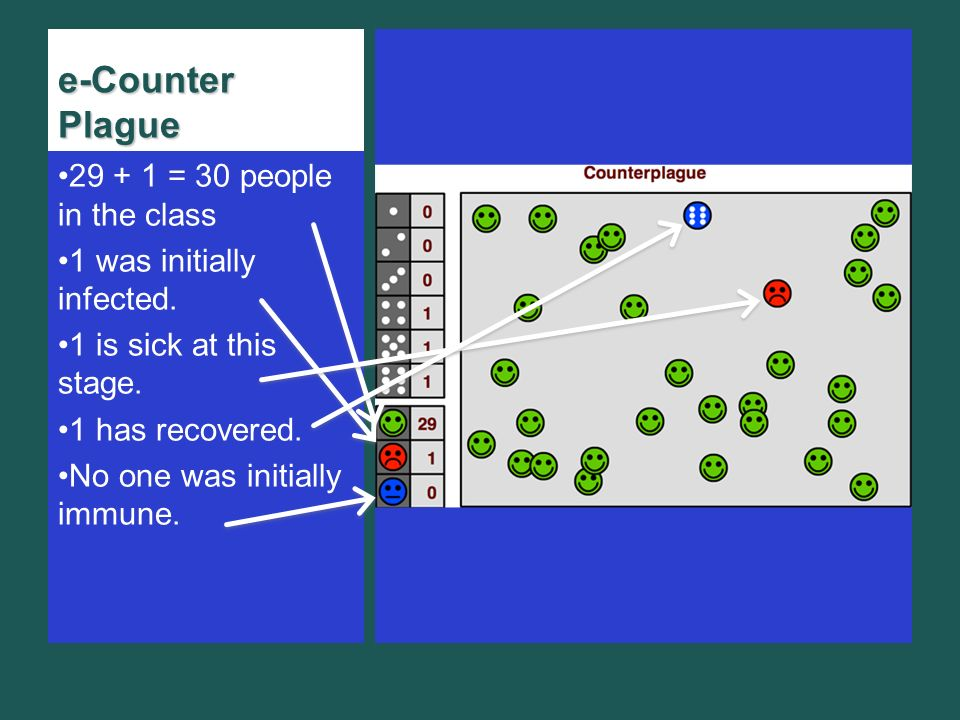 e-Counter Plague 29 + 1 = 30 people in the class 1 was initially infected.