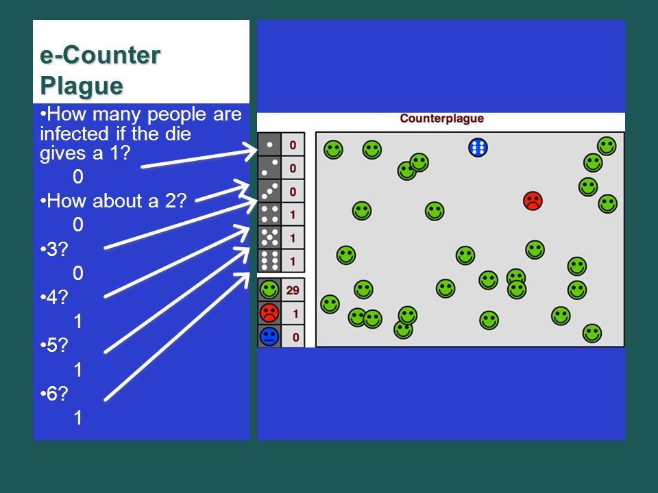 e-Counter Plague How many people are infected if the die gives a 1.