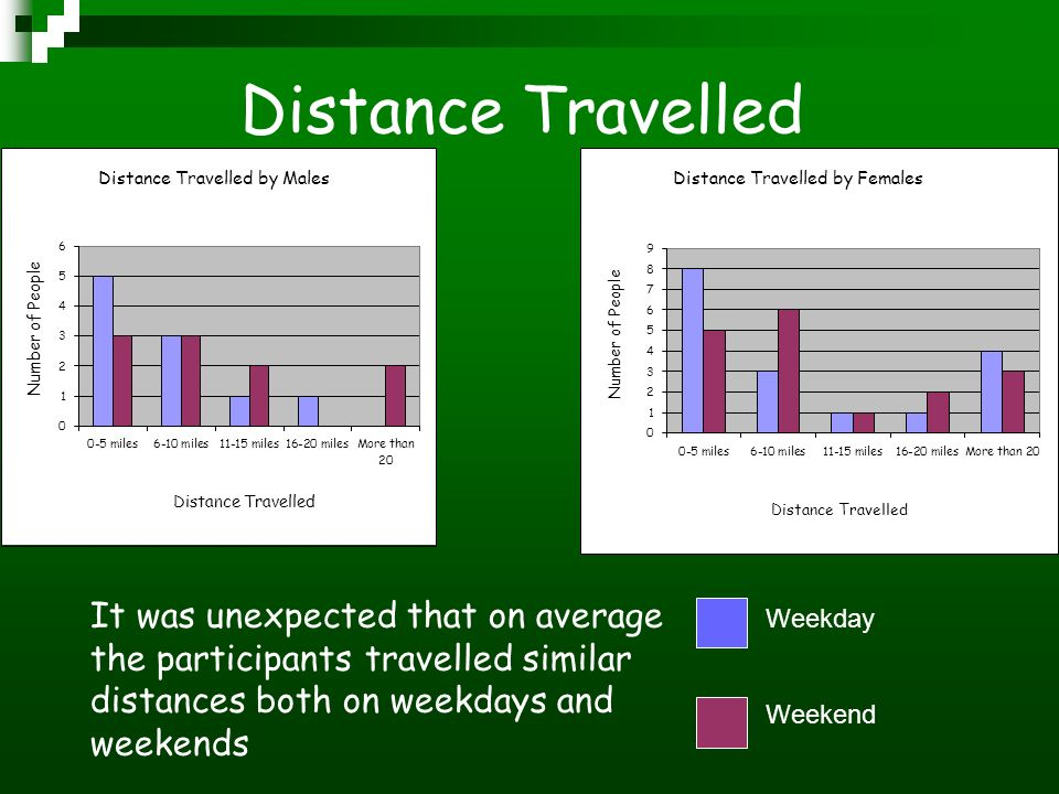 Distance Travelled It was unexpected that on average the participants travelled similar distances both on weekdays and weekends Weekday Weekend