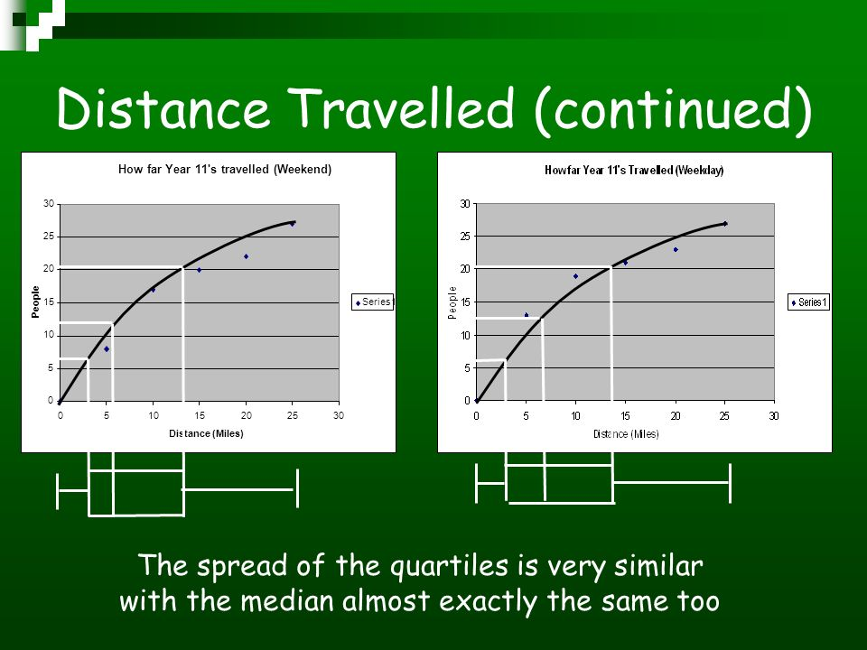 Distance Travelled (continued) How far Year 11 s travelled (Weekend) 0 5 10 15 20 25 30 051015202530 Distance (Miles) People Series1 The spread of the quartiles is very similar with the median almost exactly the same too