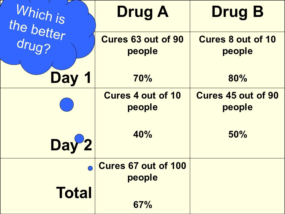 Drug ADrug B Day 1 Cures 63 out of 90 people 70% Cures 8 out of 10 people 80% Day 2 Cures 4 out of 10 people 40% Cures 45 out of 90 people 50% Total Cures 67 out of 100 people Which is the better drug